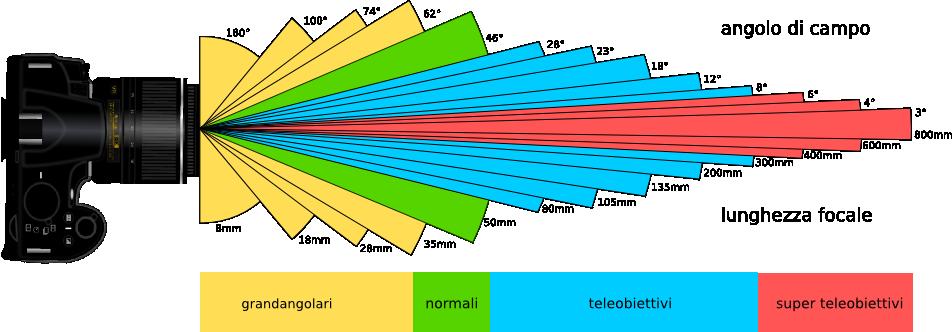 lunghezza-focale-campo